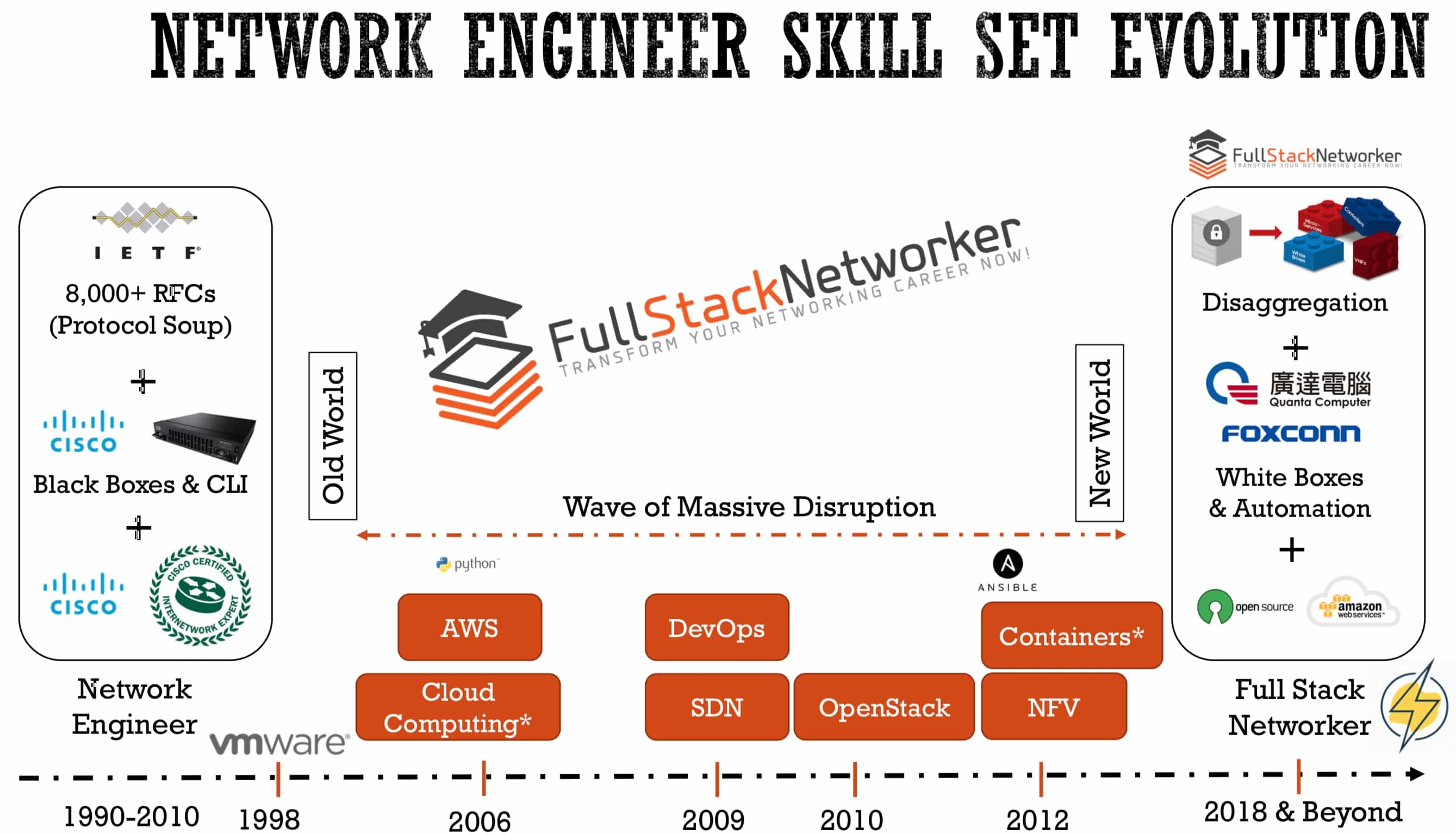 full stack networker engineer manifesto