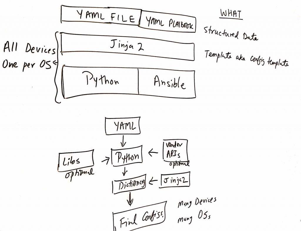 netdevops components and stack