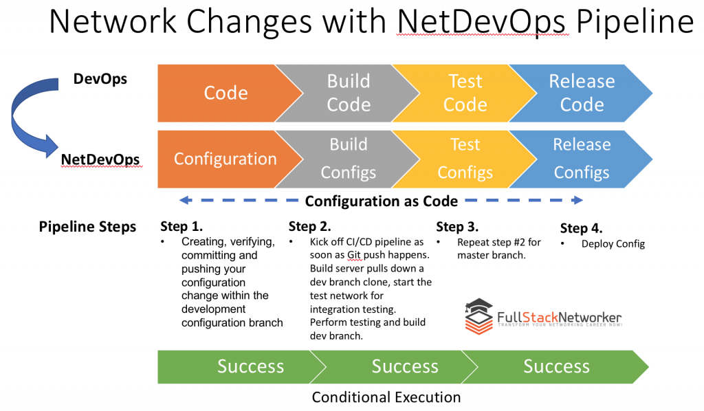 Network Changes with NetDevOps Pipeline