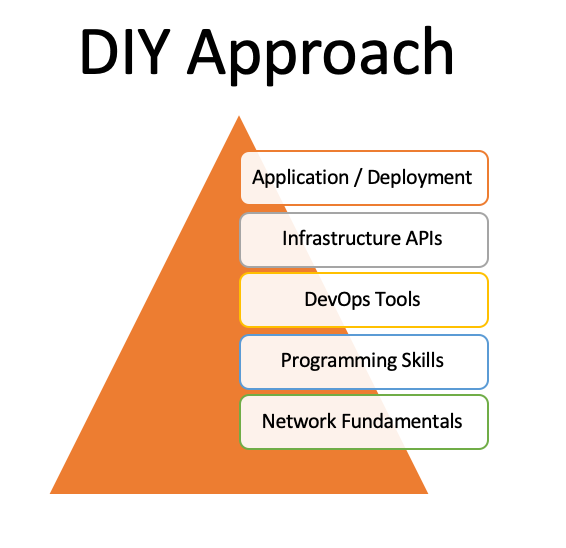 cisco devnet diy study approach